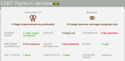 LGBT Rights in Jamaica from Equaldex
